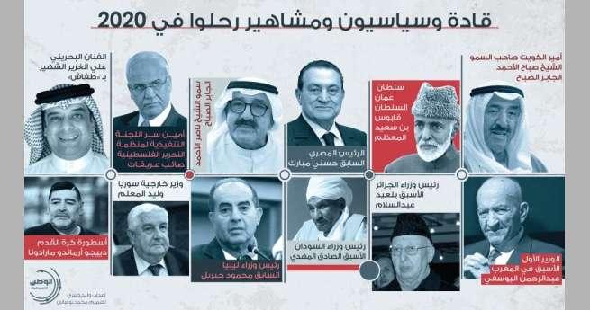 قادة-وسياسيون-ومشاهير-رحلوا-في-2020
