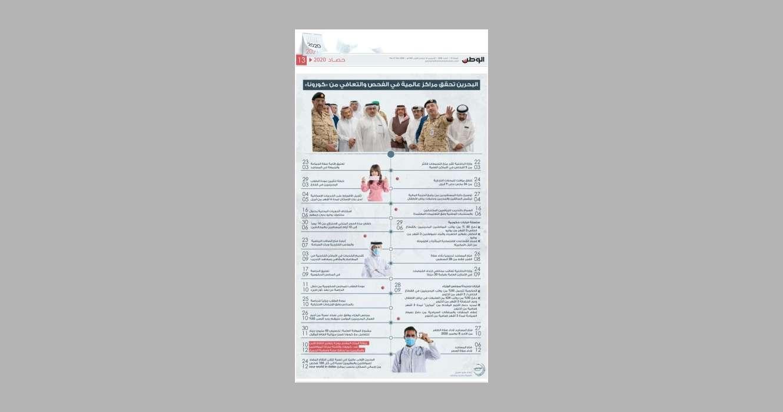 """البحرين-تحقق-مراكز-عالمية-في-الفحص-والتعافي-من-""""كورونا"""""""