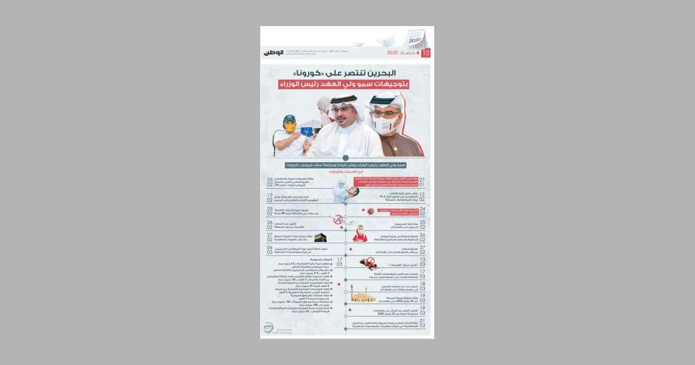 """البحرين-تنتصر-على-""""كورونا""""-بتوجيهات-سمو-ولي-العهد-رئيس-الوزراء"""