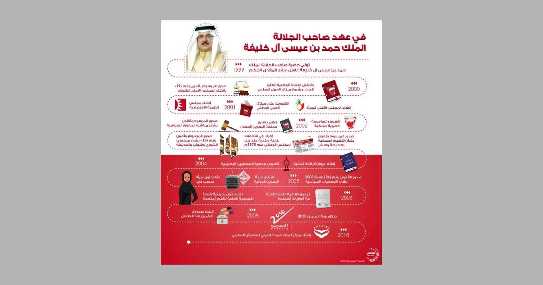 محطات-في-تاريخ-البحرين