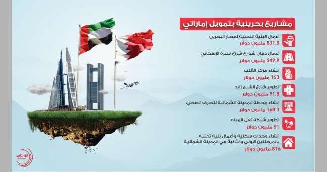 بالإنفوجرافيك-|-مشاريع-بحرينية-بتمويل-إماراتي