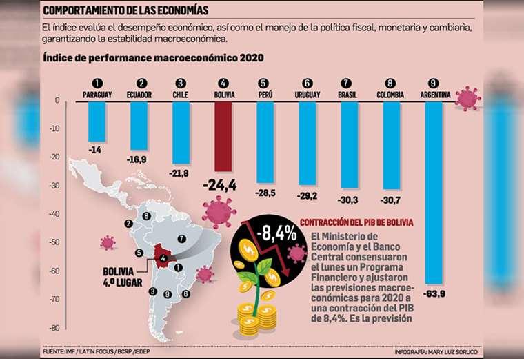 bolivia,-en-cuarto-lugar-en-indice-de-desempeno-macroeconomico