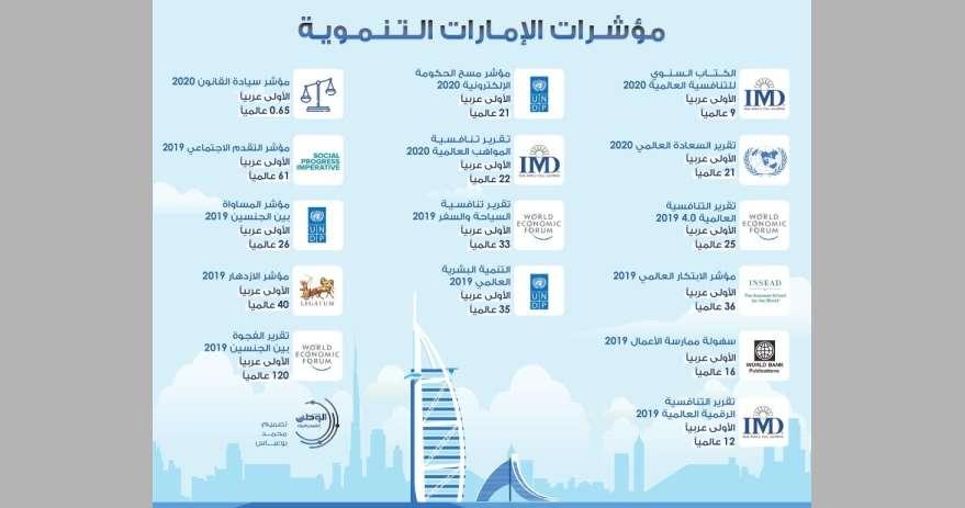 بالإنفوجرافيك-|-مؤشرات-الإمارات-التنموية