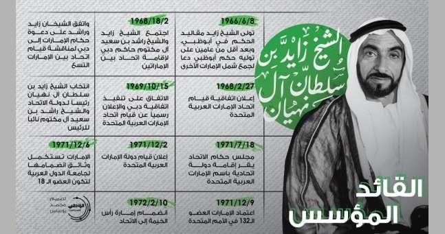 بالإنفوجرافيك-|-الشيخ-زايد-بن-سلطان-آل-نهيان.-القائد-المؤسس