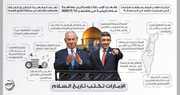 بالإنفوجرافيك-|-الإمارات-تكتب-تاريخ-السلام