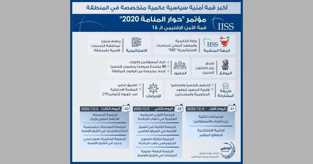 """إنفوجرافيكس-مؤتمر-""""حوار-المنامة-2020"""".-قمة-الأمن-الإقليمي-الـ-16"""