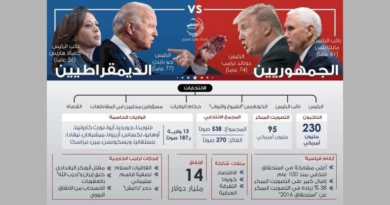 انتخابات-الرئاسة-الأمريكية.-العالم-بانتظار-ساكن-البيت-الأبيض