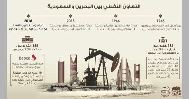 بالإنفوجرافيك.-التعاون-النفطي-بين-البحرين-والسعودية