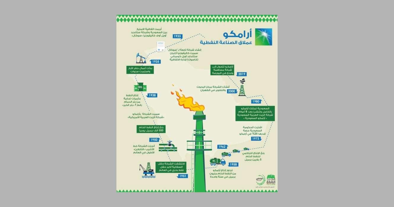 بالإنفوجرافيك.-#أرامكو-عملاق-الصناعة-النفطية