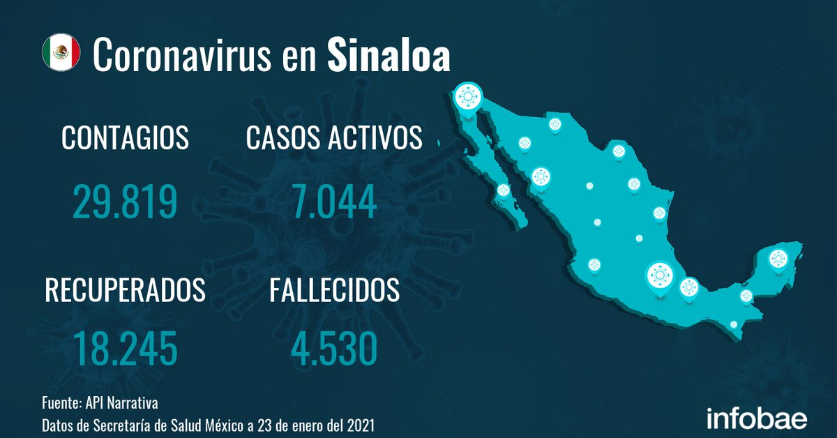 sinaloa-accumulates-29,819-infections-and-4,530-deaths-since-the-start-of-the-pandemic