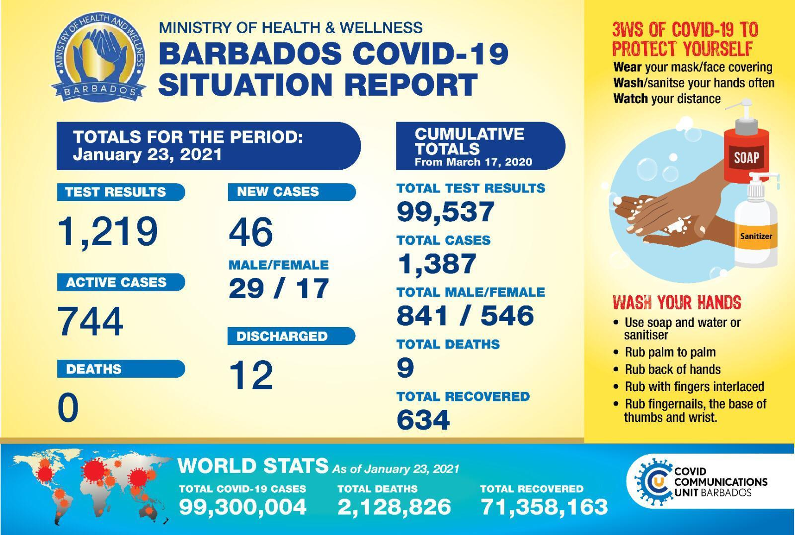 covid-19-update:-barbados-records-46-new-cases-of-covid-19