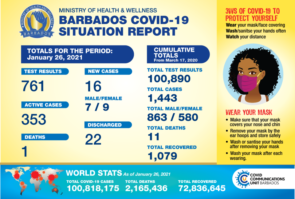 covid-19-update:-barbados-records-another-covid-19-death