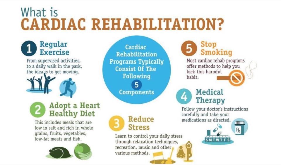 btcolumn-–-cardiac-rehabilitation-made-simple