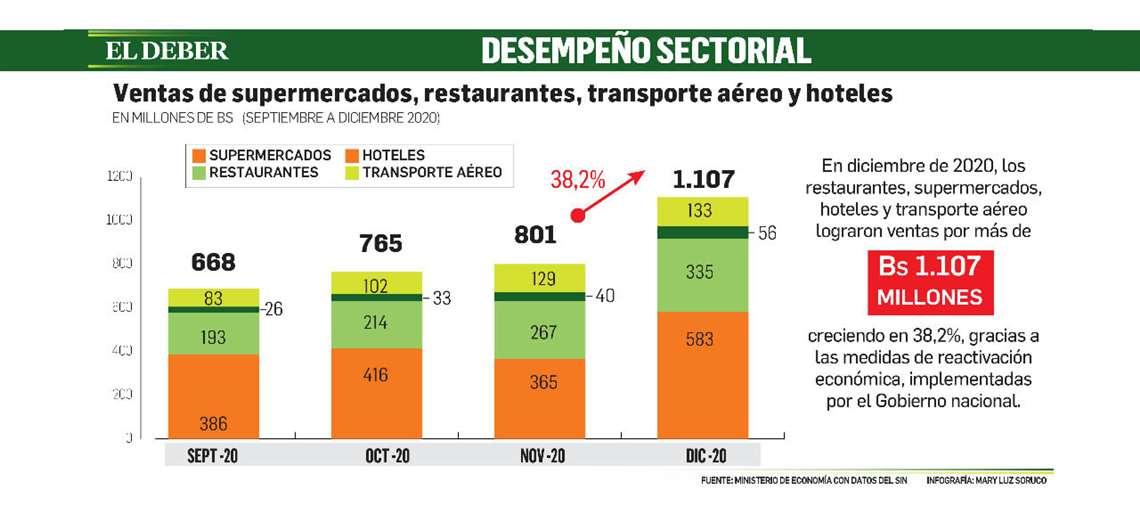 gobierno-indica-que-en-diciembre-de-2020-las-ventas-en-restaurantes,-supermercados,-hoteles-y-transporte-aereo-crecen-un-38,2%
